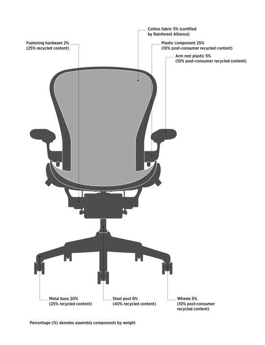 Leed V4 Interior Design Construction Guide U S Green Building Council